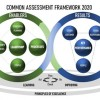 Implementation of CAF2020 as the standard for Excellent Management in the WB public administrations